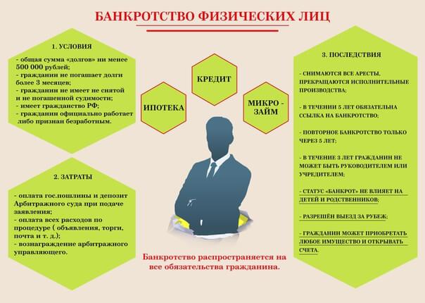 Общий порядок банкротства физических и юридических лиц