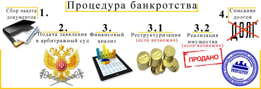 Признаки банкротства физических лиц 2019 года
