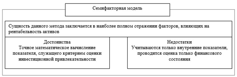 Семифакторная модель Альтмана