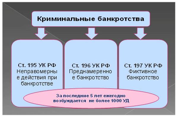 Правовые нормы и запреты, связанные с банкротством