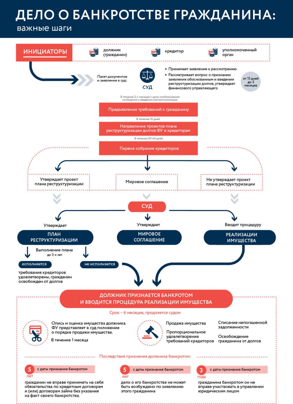 перевод долга в процедуре банкротства