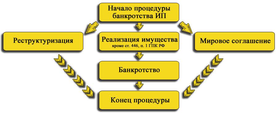 Порядок удовлетворения требований кредиторов