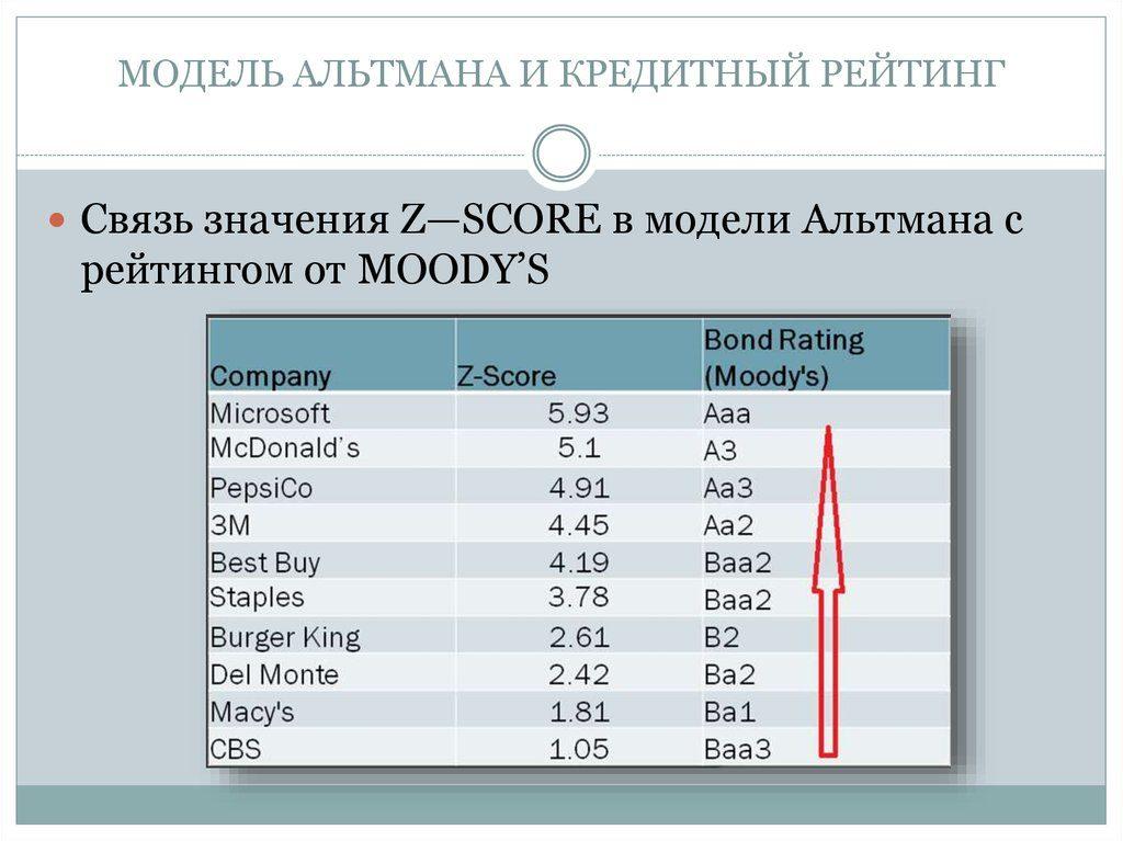 Связь значения Z-score в модели Альтмана с рейтингом от Moody's