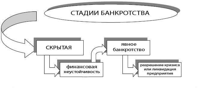 Основные стадии банкротства