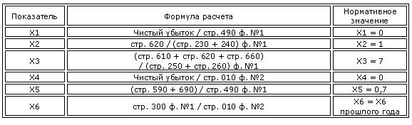 Модель О.П. Зайцевой