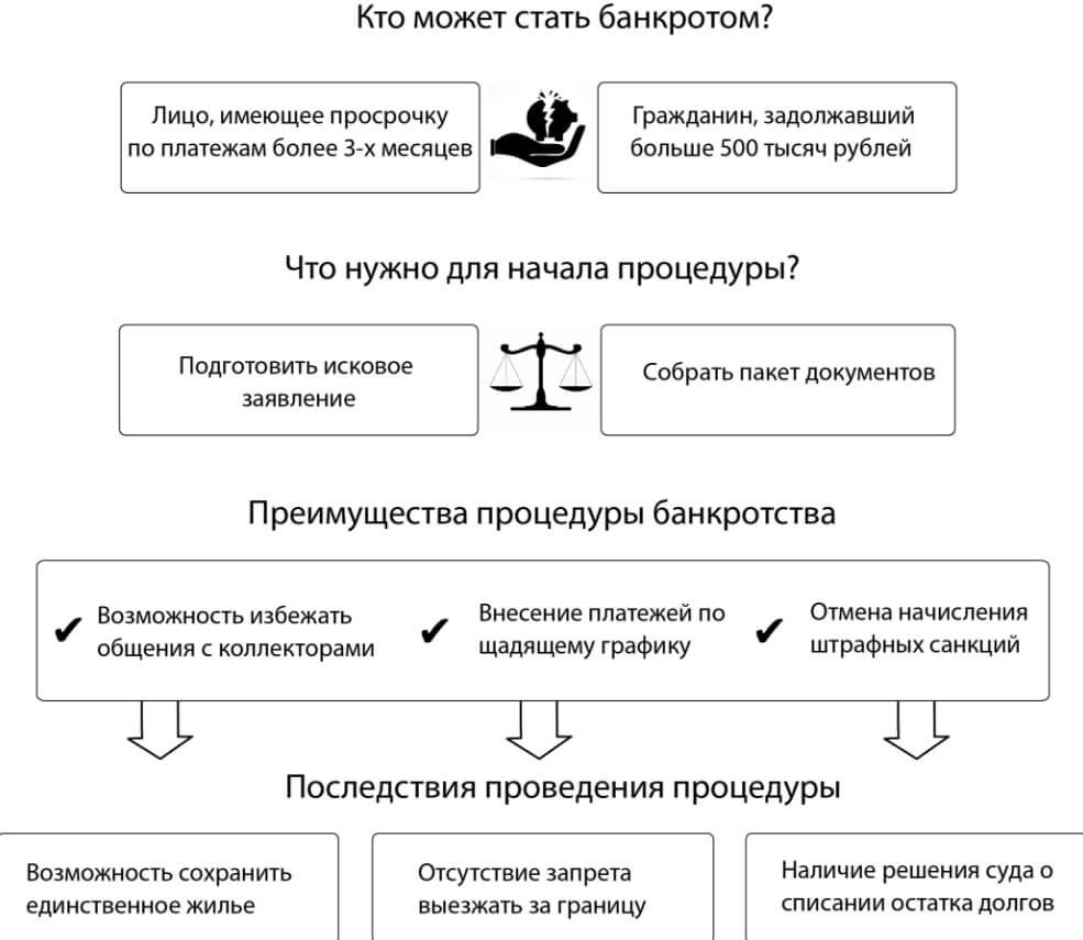 Плюсы и минусы процедуры