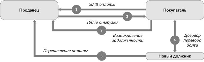 Понятие трехстороннего договора перевода долга