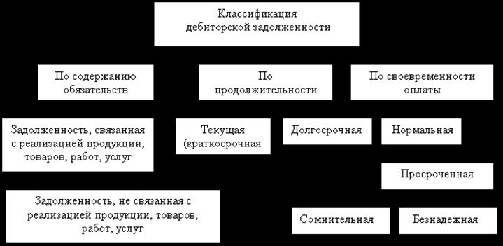 таблица по долгам
