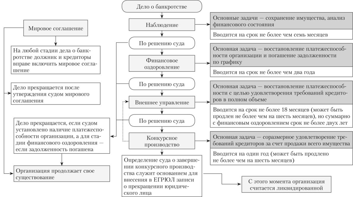 банкротство юридических лиц в российской федерации