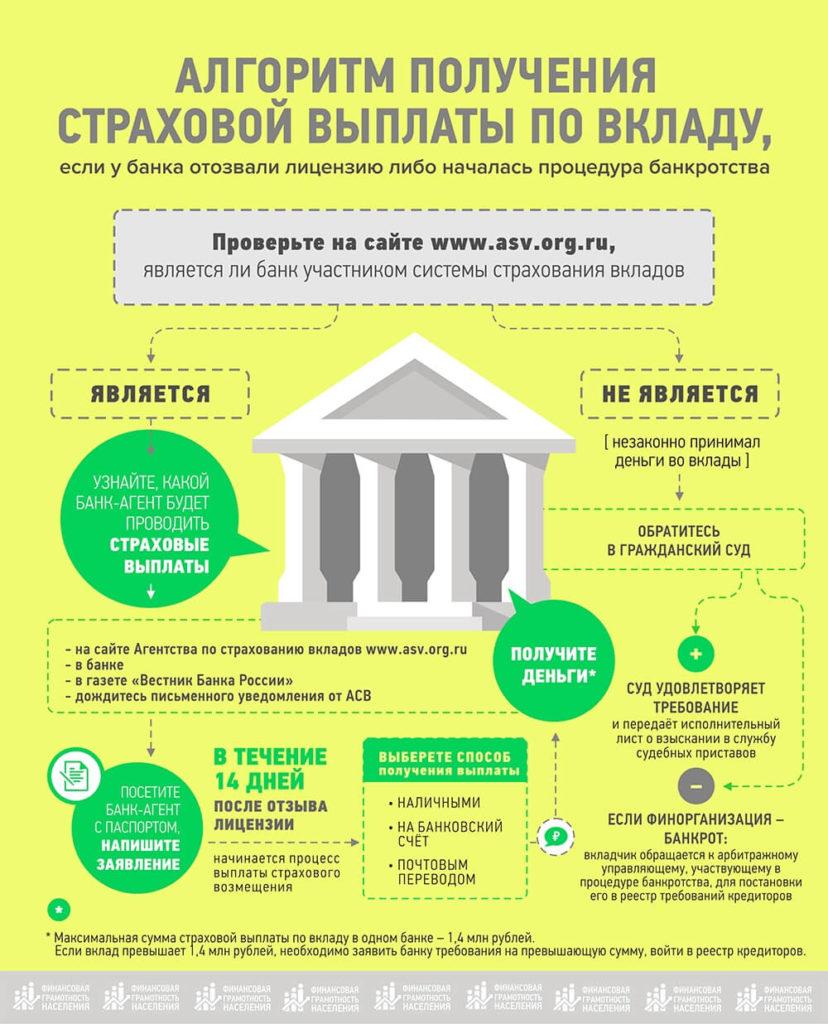 Крупнейшие банкротства банков