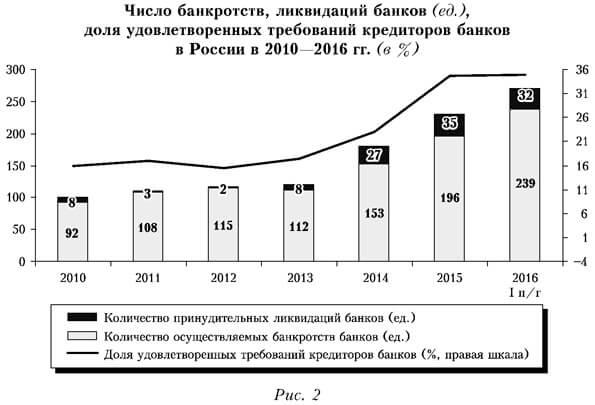 Причины банкротства банка