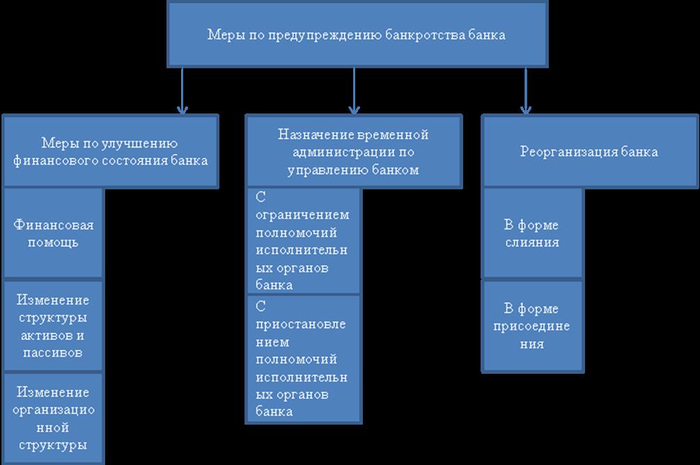 Процедура банкротства банков