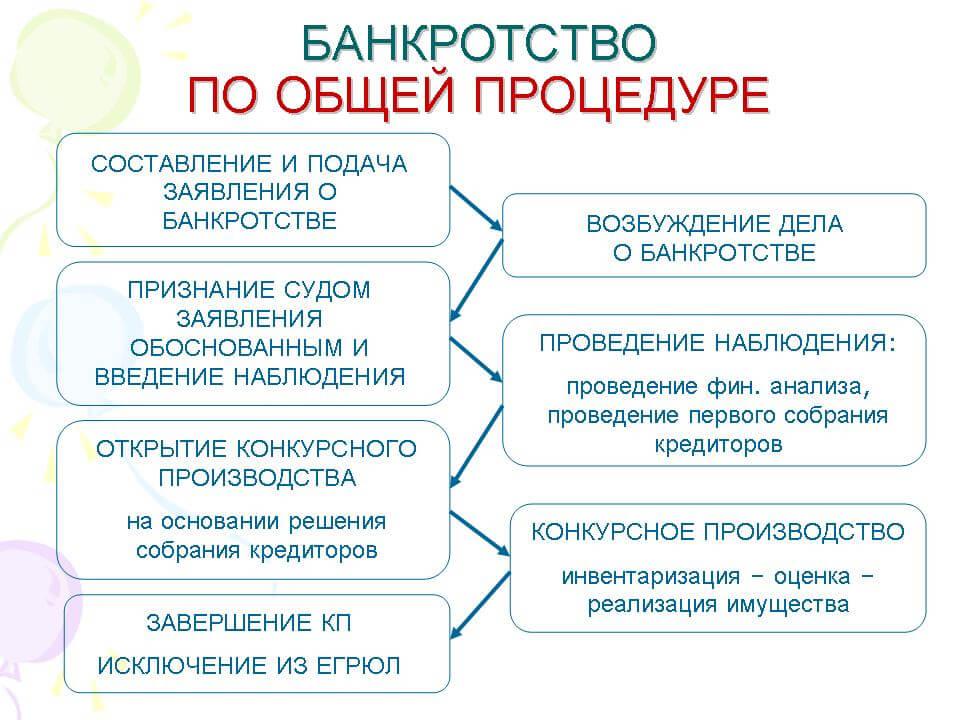 таблица общей процедуры банкротства