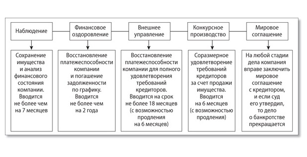 ст134 ФЗ о банкротстве